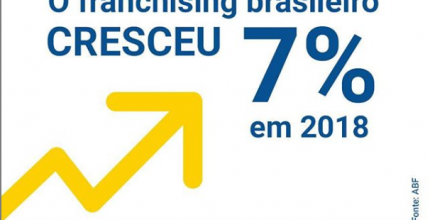 Números do Setor do Franchising