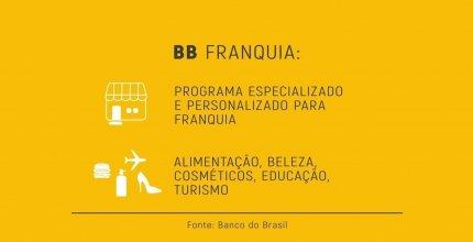 Conheça um pouco sobre a Parceria com Banco Brasil